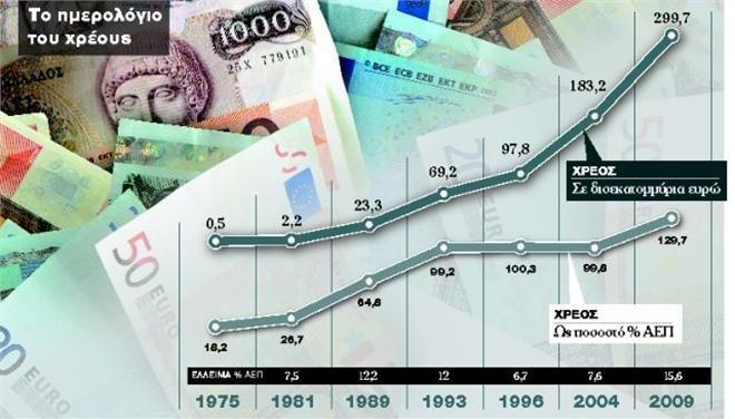 Έρευνα: Το ημερολόγιο του χρέους από το 1975 έως και το 2009