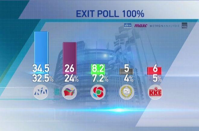 Τελικό Exit Poll: Ανοίγει τη διαφορά η Νέα Δημοκρατία