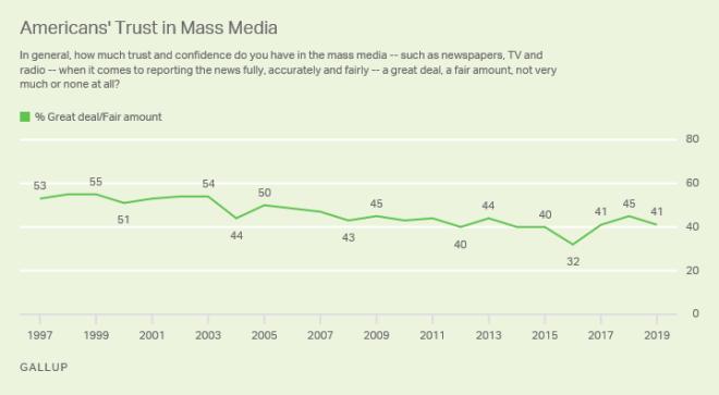 Media Madness: Τελικά φταίει ο Τραμπ ή τα ΜΜΕ;