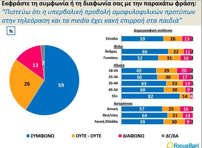 Έρευνα για την ομοφυλοφιλία στην Ελλάδα: Υπέρ του συμφώνου συμβίωσης το 70%, αλλά 'κατά' των υιοθεσιών