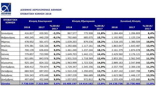 Η επιβατική κίνηση 2018 του διεθνούς αερολιμένα Αθηνών