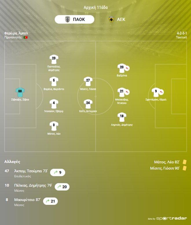 ΠΑΟΚ - ΑΕΚ 1-0: Αρχηγική νίκη
