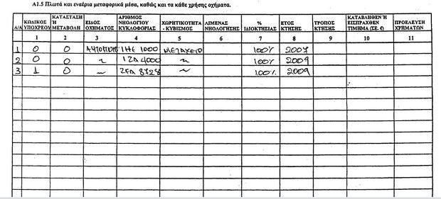 Πόθεν έσχες Λιάπη: 28 Ακίνητα και πάνω από 100.000 ευρώ σε καταθέσεις