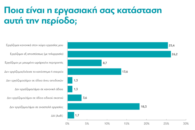 Κορονοϊός: Το 41% των Ελλήνων είδαν μείωση στο μισθό τους - Τρομάζει η νέα ύφεση