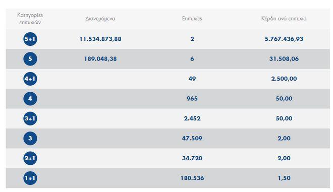 Τζόκερ: Δύο υπερτυχεροί μοιράζονται τα 11,5 εκατ. ευρώ