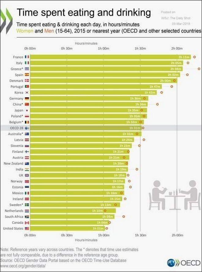 Πόση ώρα (περισσότερο από όλους στον κόσμο) ξοδεύουμε οι Έλληνες για φαγητό