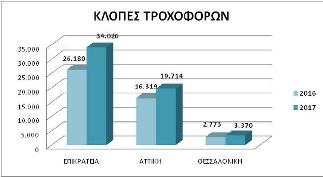 Στατιστικά στοιχεία για κλοπές τροχοφόρων