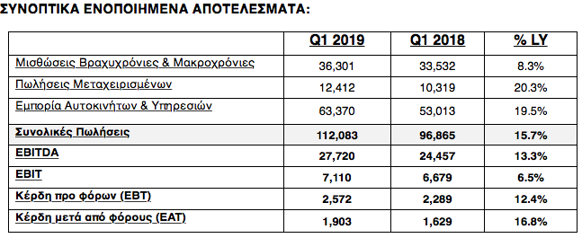 Autohellas: Αύξηση κύκλου εργασιών 15,7% στο α τρίμηνο