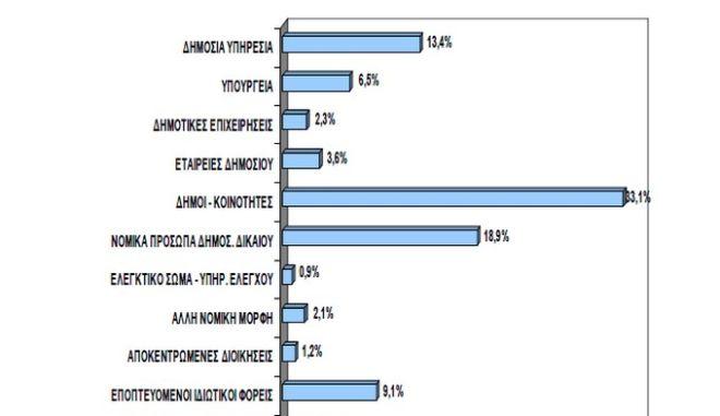 Δημ.Υπάλ. ένοπλη ληστεία: 12 μήνες παύση χωρίς αποδοχές - Φαινόμενα ατιμωρησίας και επιεικών ποινών σε σοβαρές πειθαρχικές υποθέσεις