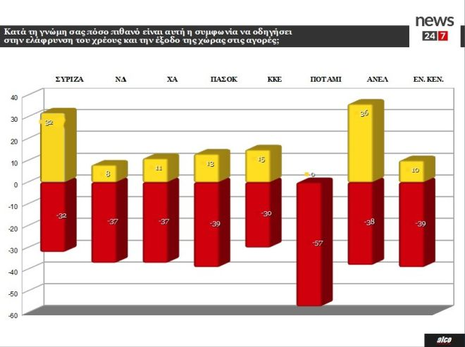 Έρευνα Alco για το News24/7: Απογοήτευση από το Eurogroup, αλλά η ΝΔ δε θα τα πήγαινε καλύτερα