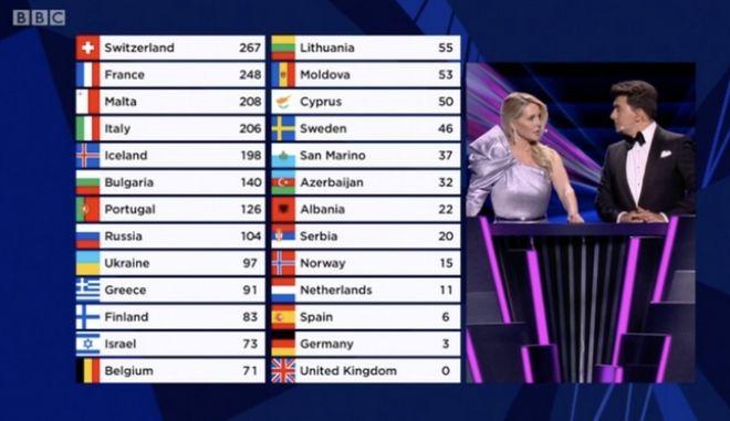 Eurovision 2021: Χαμός με το μηδέν της Μεγάλης Βρετανίας