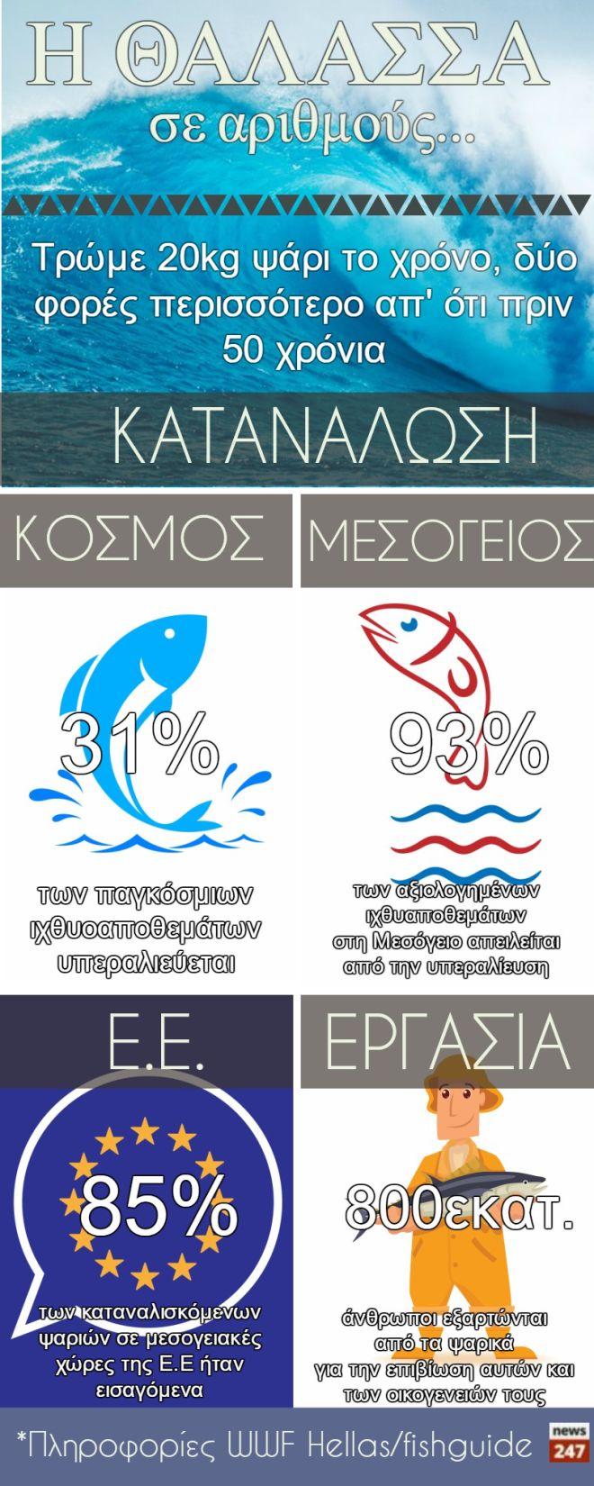 Εσύ, ξέρεις να επιλέγεις φρέσκο και βιώσιμο ψάρι;
