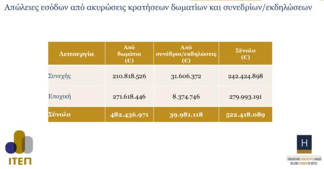 Κορονοϊός: Στα 522 εκατ. ευρώ μέχρι στιγμής οι απώλειες από ακυρώσεις για τα ελληνικά ξενοδοχεία