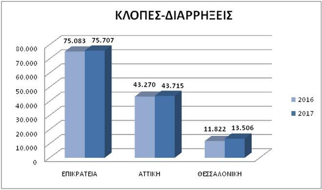 Στατιστικά στοιχεία για κλοπές και διαρρήξεις