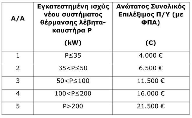 Αντικατάσταση συστημάτων θέρμανσης πετρελαίου με συστήματα φυσικού αερίου σε 22 δήμους της Αττικής