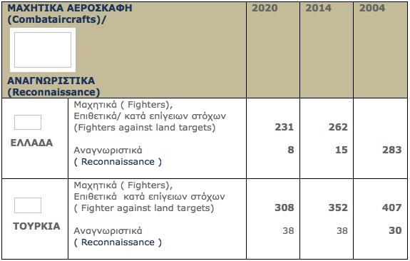 Πολεμική Αεροπορία Ελλάδας VS Τουρκίας - Αυτές είναι οι δυνάμεις τους σήμερα