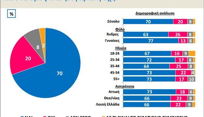 Έρευνα για την ομοφυλοφιλία στην Ελλάδα