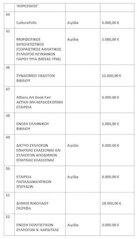 Επιχορηγήσεις ύψους 446.000 ευρώ για την ενίσχυση των γραμμάτων και του βιβλίου