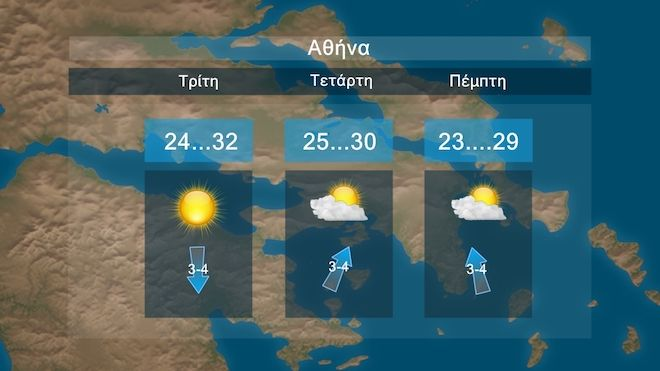Καιρός: Αίθριος με άνοδο θερμοκρασίας στους 33 με 35 βαθμούς