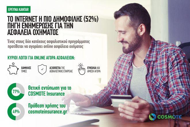 Ασφάλιση οχήματος: Το Internet η δημοφιλέστερη πηγή ενημέρωσης για τους Έλληνες καταναλωτές
