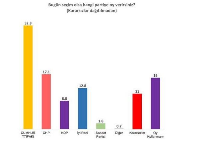 Cumhuriyet: Ο Ερντογάν μπορεί να ακυρώσει τις εκλογές