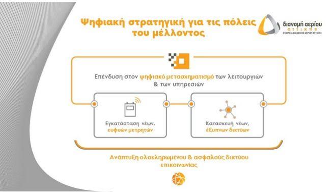 Πιέρρος Χατζηγιάννης: Έτοιμη η ΕΔΑ Αττικής να προσφέρει τη φιλική προς το περιβάλλον και «έξυπνη» ενέργεια του αύριο