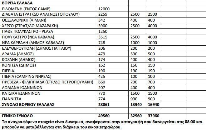 Σε 50.256 ανέρχεται ο αριθμός των προσφύγων στην Επικράτεια