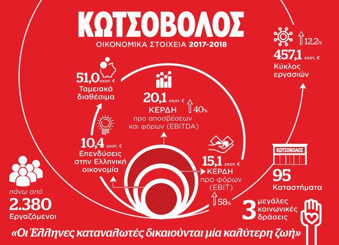 Κωτσόβολος : Πουλάει πλέον 1 στις 3 ηλεκτρικές συσκευές στην Ελλάδα