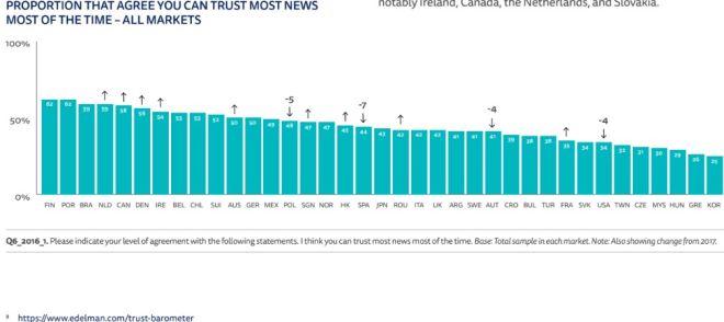 Ποσοστό όσων συμφωνούν ότι πρέπει να εμπιστευόμαστε όλες τις ειδήσεις