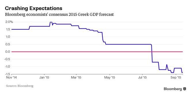 Εκλογές 2015: Πέντε διαγράμματα - εφιάλτης για τονεπόμενο Έλληνα πρωθυπουργό