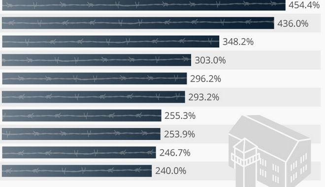 Αυτές είναι οι πιο 'φρακαρισμένες' φυλακές στον κόσμο - Η θέση της Ελλάδας