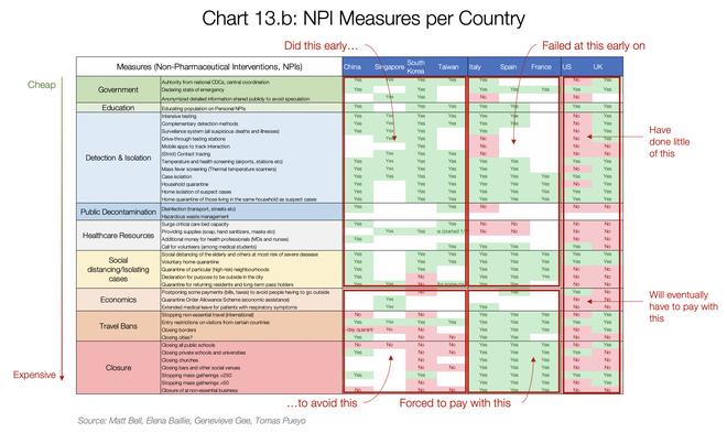 Κορονοϊός: Η ανάλυση που διαβάζεται σε όλο τον πλανήτη - Γιατί πρέπει να κερδίσουμε χρόνο