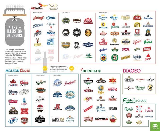 Οι πέντε παγκόσμιοι κολοσσοί της μπύρας