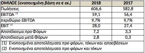 Vivartia: Αύξηση κύκλου εργασιών 4,1% το 2018