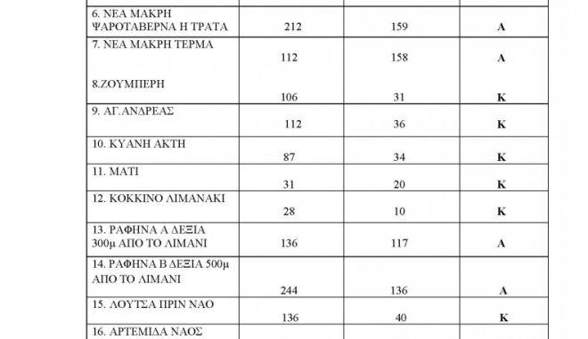 Ακατάλληλες παραλίες της Αττικής: Πού να μην κολυμπήσετε (λίστες) 8