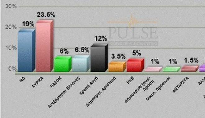 """Δημοσκόπηση Pulse: Άνοδος ΣΥΡΙΖΑ, τρίτο κόμμα η Χρυσή Αυγή. """"Χαστούκι"""" στα κόμματα της συγκυβέρνησης"""