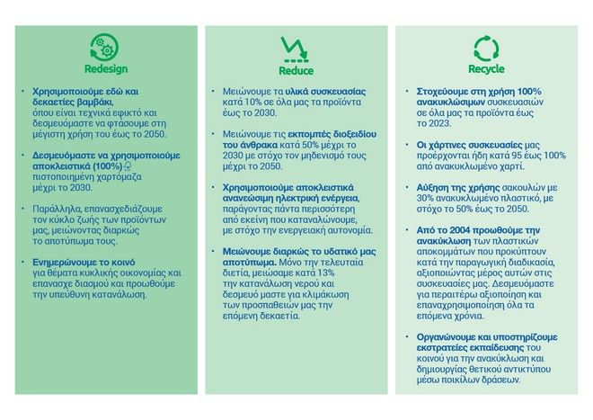 ΜΕΓΑ Act Green: Παίρνουμε το μέλλον προσωπικά