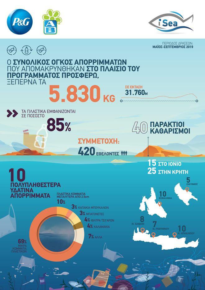 40 παραλίες πιο καθαρές στην Κρήτη, την Κεφαλονιά και τη Ζάκυνθο