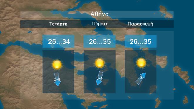 Αίθριος και σήμερα ο καιρός - Συνεχίζεται η άνοδος της θερμοκρασίας