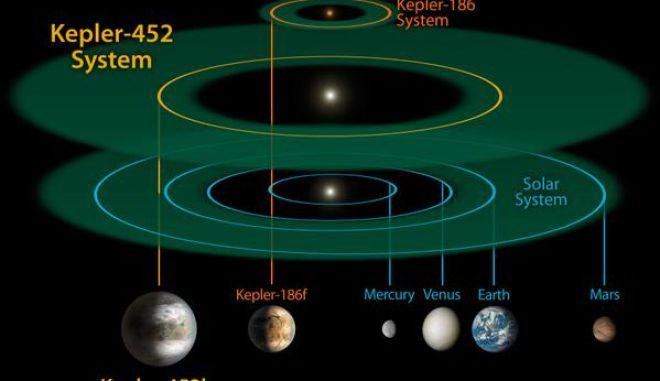 "NASA: Ανακάλυψαν ΝΕΟ πλανήτη-Kepler 452B, ο ""ξάδελφος""της Γης[Video]"