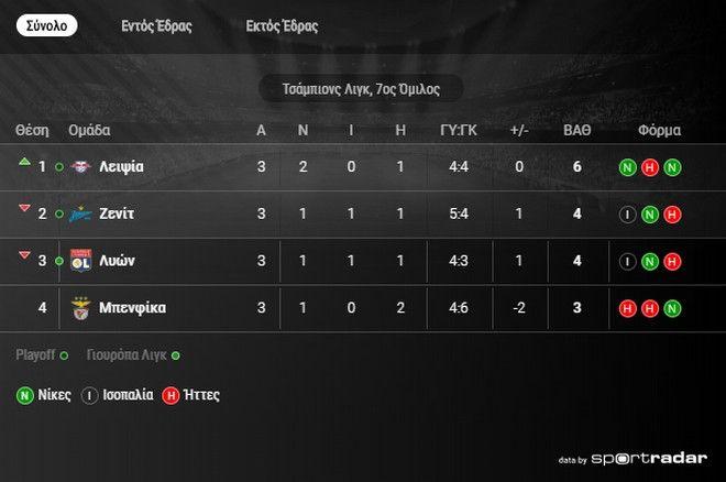 Champions League: Τέσσερα η Λίβερπουλ, τρία η Νάπολι, νίκες για Μπαρτσελόνα και Ίντερ