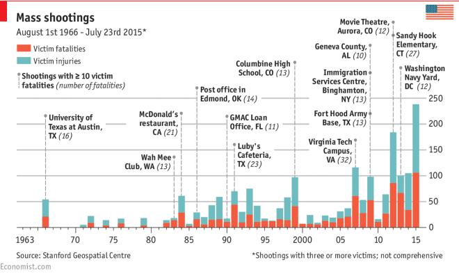 Ματωμένες ΗΠΑ: Εκεί όπου τα όπλα είναι πιο φθηνά από λάπτοπ - 292 mass shootings φέτος