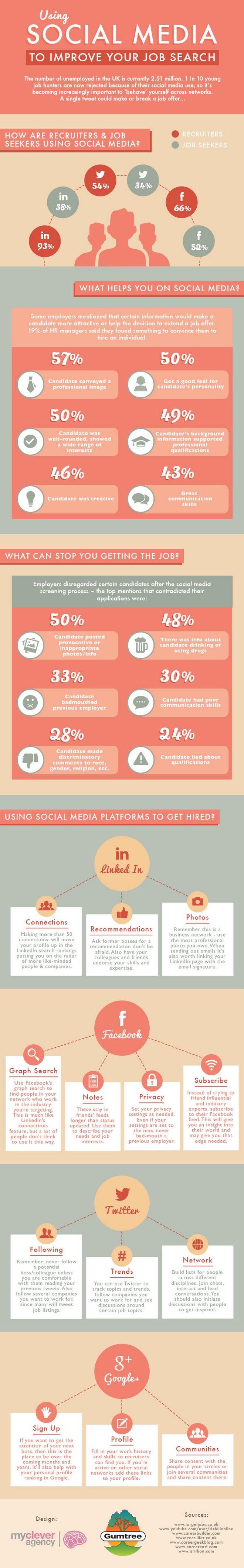 Τα social media στην αγορά εργασίας: Τι θέλουν οι εργοδότες, τι απορρίπτουν