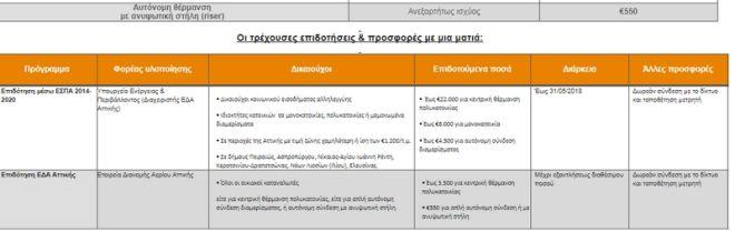 Νέο πρόγραμμα επιδότησης για φυσικό αέριο από την ΕΔΑ Αττικής