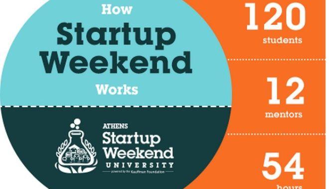 Το Startup Weekend University για δεύτερη χρονιά στην Αθήνα
