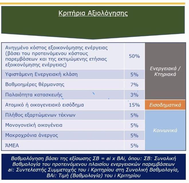 Εξοικονομώ: Ανακοινώθηκαν τα νέα κριτήρια για επιδότηση