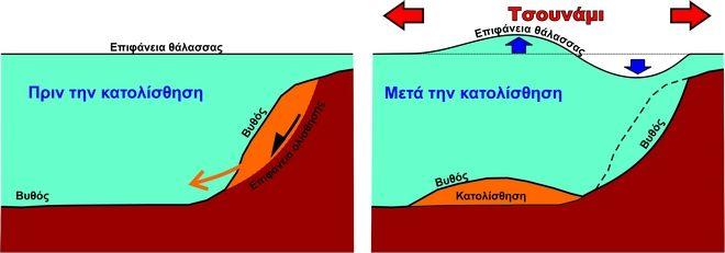 Κατολίσθηση-τσουνάμι-μηχανισμός