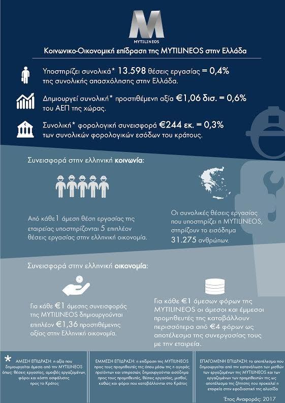 Ισχυρή Κοινωνική και Οικονομική επίδραση στην Ελλάδα