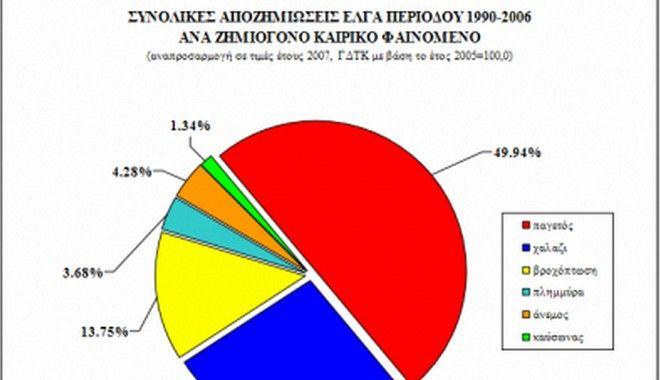 Συνολικές Αποζημιώσεις (ποσοστό%) ΕΛΓΑ περιόδου 1990-2006 για κάθε ζημιογόνο καιρικό φαινόμενο