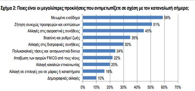 Αυτά είναι τα 10 πράγματα που φοβούνται τα σούπερ μάρκετ σήμερα στην Ελλάδα